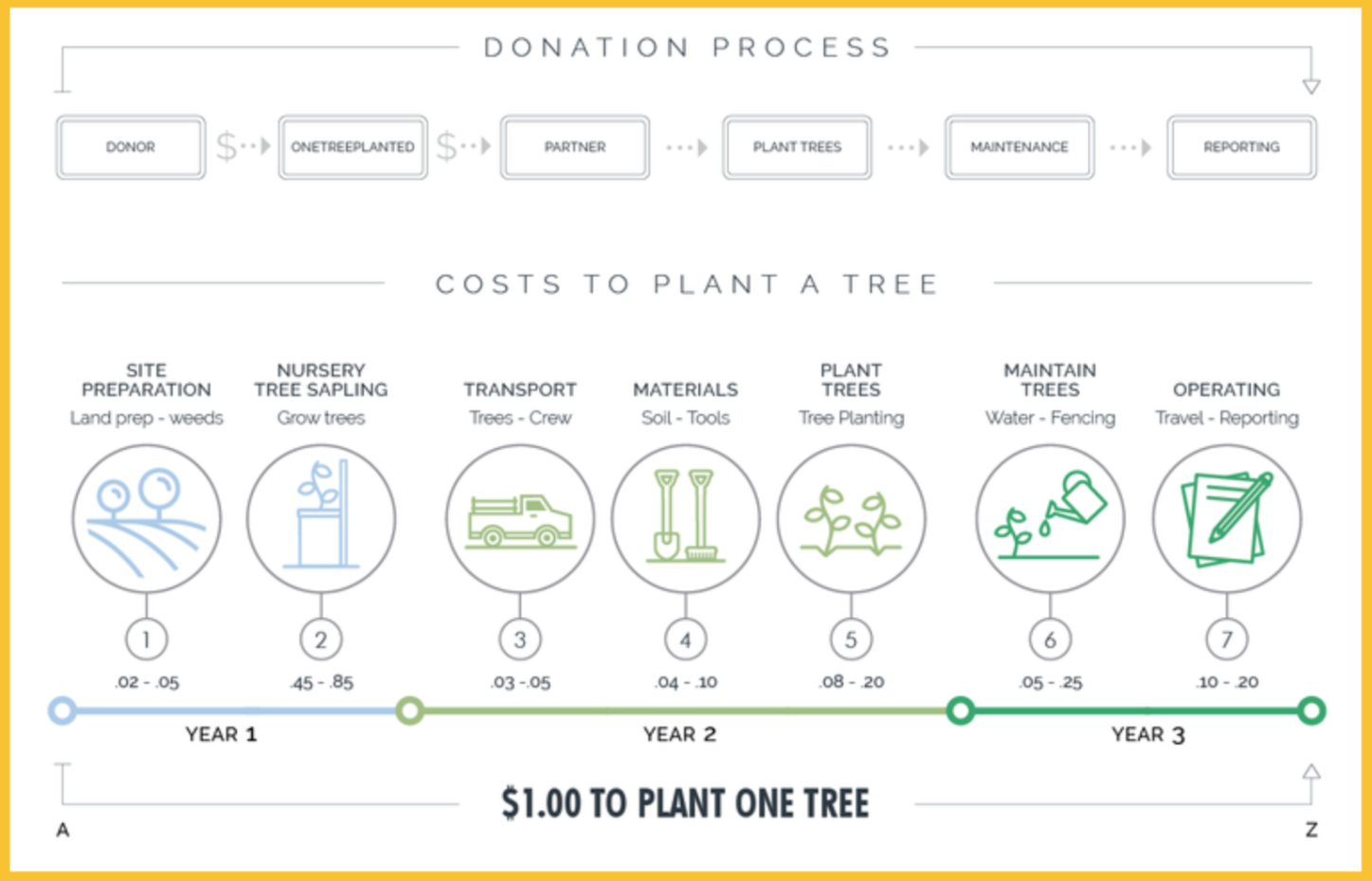 One Tree Planted Graphic